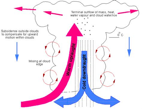 Images Of Convection