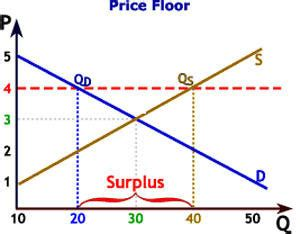 Exles Of Price Ceilings And Price Floors by Definition Of Price Floor What Is Price Floor Price Floor Meaning The Economic Times