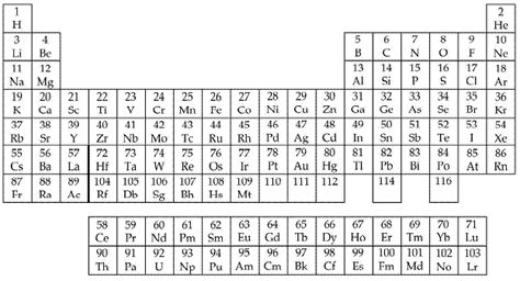 pattern of atomic numbers in periodic table the periodic table