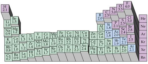 Periodic Table Polarity by Polarity Electronegativity Periodic Table