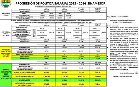 sueldos del sector sanidad 2016 en argentina 10 16ge oportunidades laborales en el sector salud sueldos