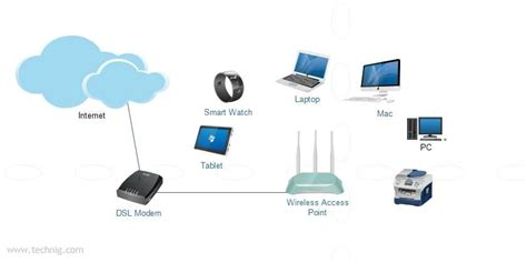 how to setup a home wireless network technig