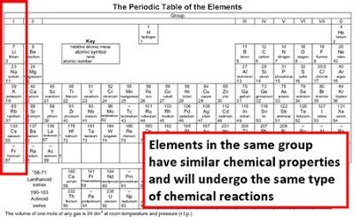 elements hsr layout lss sec 2 periodic table chemistry pinterest