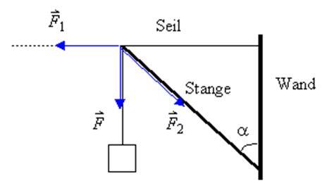 berechnen zeigerdiagramme und formeln zu rlc