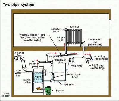 One Pipe System In Plumbing by Cold Two Pipe Steam Radiator Heating Help The Wall