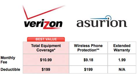 at t cell phone insurance verizon wireless iphone the iphone faq