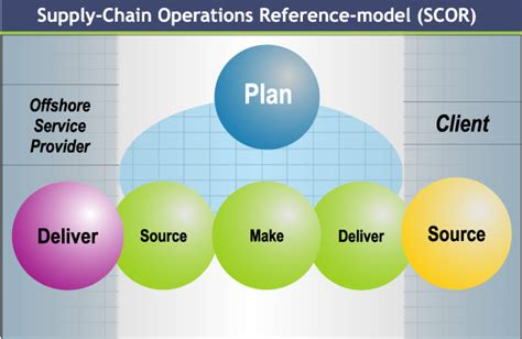 supply chain management models forward uncertain and intelligent foundations with studies books supply chain operations in supply chain management iibm
