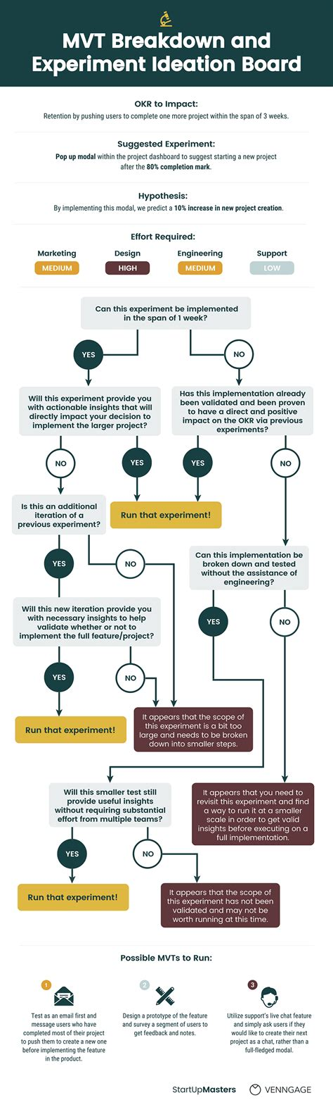 operational flow chart template 10 flow chart templates design tips and exles venngage
