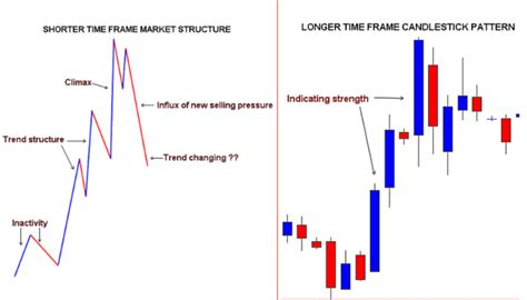 candlestick pattern test analyzing price action in candlestick patterns a skill