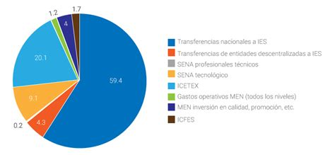 subsidio para universitarios colombia 2017 subsidio para universitarios colombia 2017 media tweets