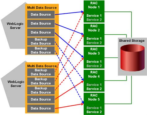 how to deploy a 4 node rac cluster using oracle vm templates b using multi data sources with oracle rac