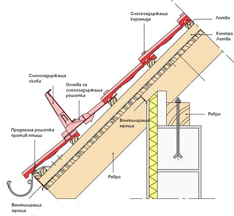gesims definition tехнически данни покрив когато е брамак