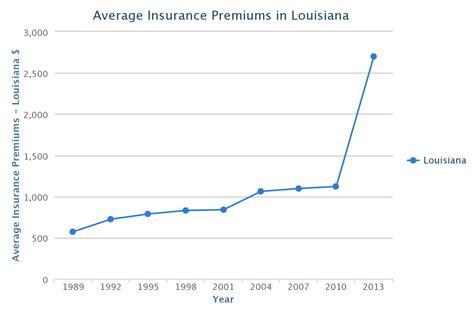 Car Insurance Louisiana by Cheap Car Insurance In Louisiana La Cheap Quotes Low
