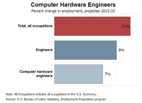 design engineer job outlook computer hardware engineering and mechanical engineering