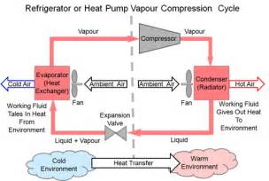 refrigeration refrigeration circuit