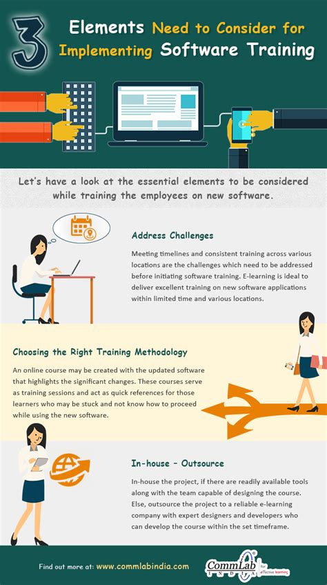 online tutorial software 3 best practices of imparting software training online