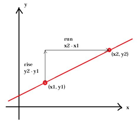 the slope the slope of a linear function pre algebra graphing and