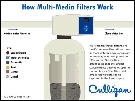 Multimedia Filter 14 best water filter water softener infographics images