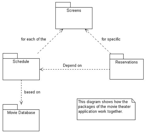 Package Diagram For Library Management System In Uml