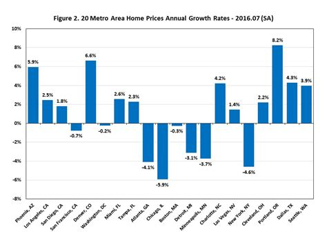 national home prices reaccelerated local home prices