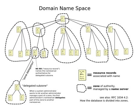 Domain Server Meaning