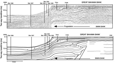 anchoring seismic roof curbs figure 1 location of five leg 166 and the drill