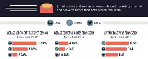 Email Social Media Search 7 Stats To Help You Rapidly Increase Email Subscribers