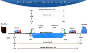Risk Management In The Air Cargo Industry Pdf Client Tools Transportation