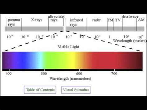 how color affects heating by absorption of light