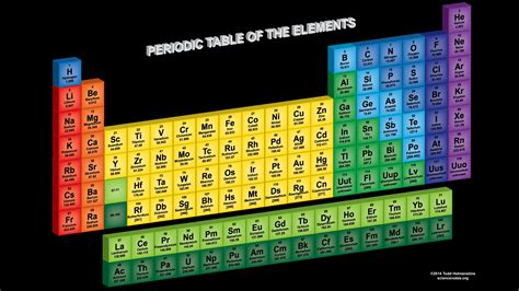 Periodic Table D by Periodic Table Image Hd For High Kb New Calendar