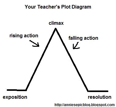 divergent plot diagram not your s plot diagram techblogsearch