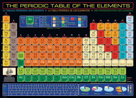 periodic table   elements jigsaw puzzle