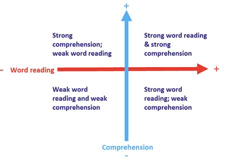 simple view of reading diagram winning strategies for developing pupils reading