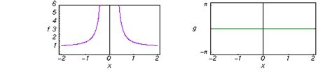 cosh infinity hyperbolic cosine integral 2d plots along the axes and