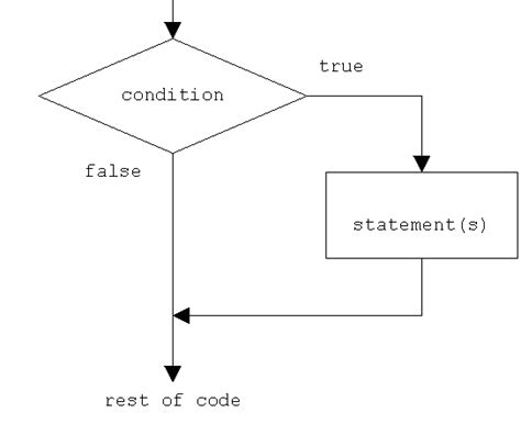 flowchart if statement comparisons and flow structures webucator