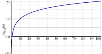 Log Infinity The Graph Shows That Log Base Ten Of X Rapidly Approaches