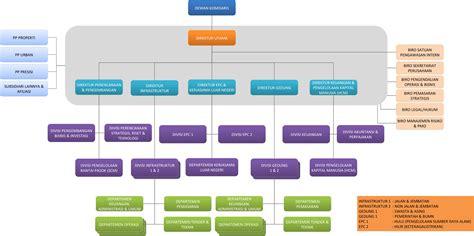 latar belakang desain dan struktur organisasi contoh laporan contoh laporan one point of life contoh