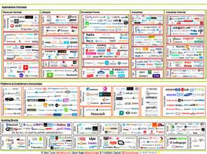 Connected Cars List Mapping The Iot Ecosystem 612 Companies At A Time The