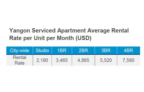 average rent per month yangon s demand for lower tier better quality