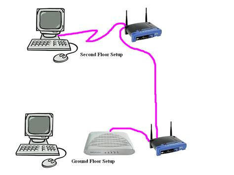 Router Pc pc fix usa how to connect two wireless routers