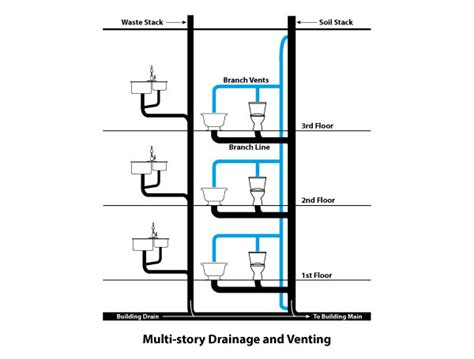 Plumbing Sanitary System by Your Building S Drainage System How It Works Repair