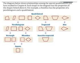 geometry 8 6 identify special quadrilaterals