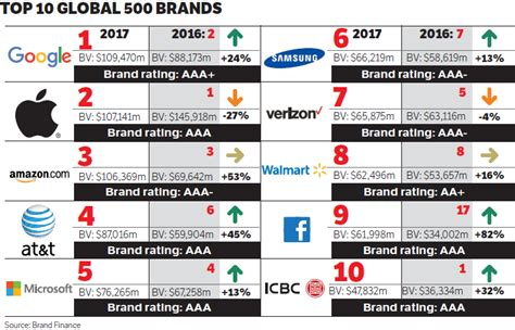 sa s most valuable brand is standard bank ranking sa banks by brand value