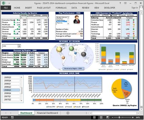 financial dashboard templates 1000 images about financial dashboard on the