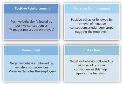 Behavior Modification Uses Learning Principles To Change S Actions Or Feelings by Theories Of Motivation