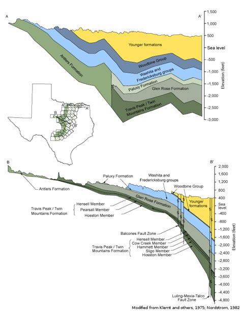 sections of texas trinity aquifer texas water development board