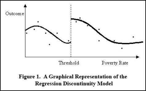 regression discontinuity design natural experiment calder research method regression discontinuity calder