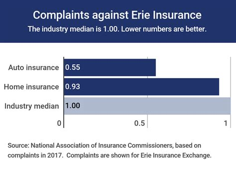 erie insurance review