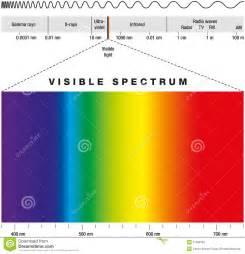 electromagnetic spectrum colors electromagnetic spectrum stock photos image 31930793