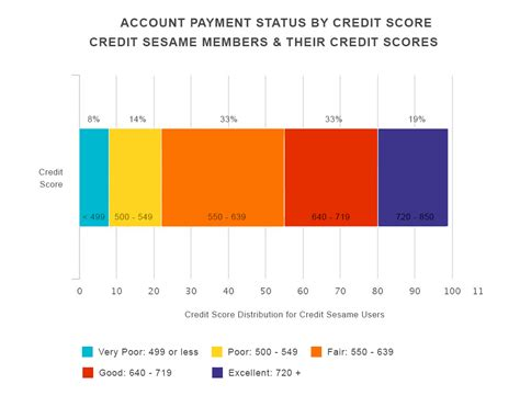 Formula Of Credit Rating Guide What Affects Your Credit Score